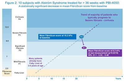 Figure 2: 10 subjects with Alström Syndrome treated for > 36 weeks with PBI-4050 (CNW Group/ProMetic Life Sciences Inc.)