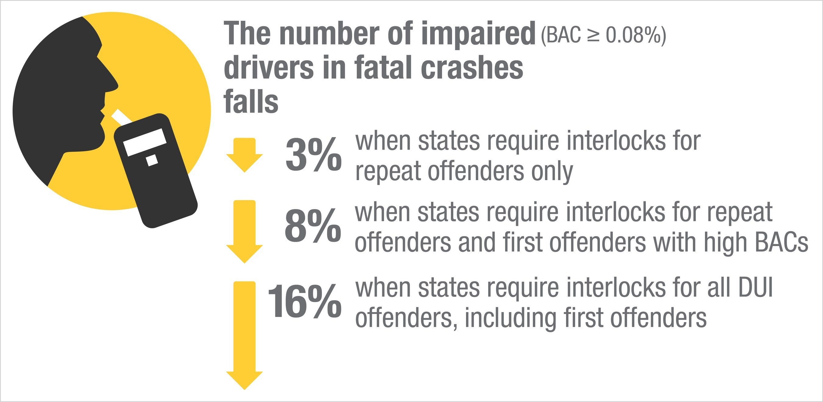 Ignition interlock laws are one of the few recent policy innovations on alcohol-impaired driving that have made a difference.