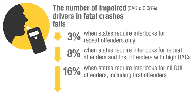 Iihs  State Laws Mandating Interlocks For All Dui