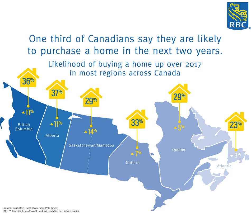 One third of Canadians say they are likely to purchase a home in the next two years: RBC Poll (CNW Group/RBC Royal Bank)