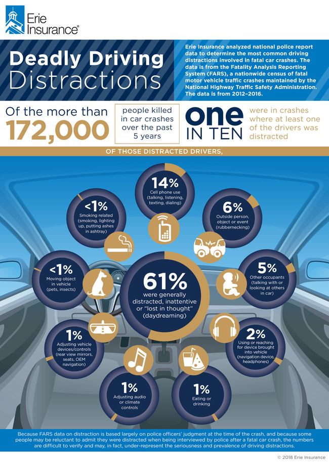 Of the more than 172,000 people killed in car crashes over the past five years, one in 10 were in crashes where at least one of the drivers was distracted. That's according to data analyzed by Erie Insurance housed in the Fatality Analysis Reporting System, a nationwide census of fatal motor vehicle traffic crashes maintained by the National Highway Traffic Safety Administration. Erie Insurance consulted with the Insurance Institute for Highway Safety in its analysis.