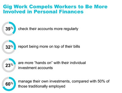 Gig work compels workers to be more involved in personal finances.