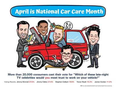 Celebridades de la TV nocturna son clasificadas por dueños de autos en función de su fiabilidad para trabajar en sus autos (PRNewsfoto/Car Care Council)