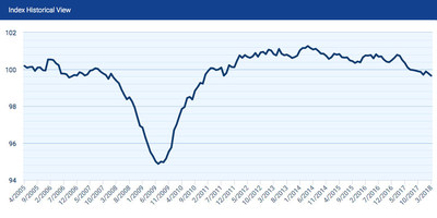 At 99.65, the Paychex | IHS Markit Small Business Jobs Index has slowed 1.07 percent year-over-year.