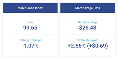 Falling 0.12 percent to 99.65 in March, the Small Business Jobs Index has been below 100 for the past nine months and has slowed 1.07 percent since March 2017. Hourly earnings grew $0.69 in the past year to $26.48 for a 12-month wage growth of 2.66 percent, virtually unchanged from 2.67 percent YOY growth in February.