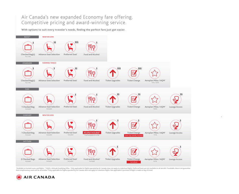 Air Canada Unveils Expanded Economy Fare Structure to Satisfy Every Customer's Travel Needs (CNW Group/Air Canada)
