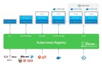 JFrog Artifactory acts as a Kubernetes Registry