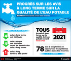 Progrès sur les avis à long terme sur la qualité de l'eau potable (Groupe CNW/Affaires autochtones et du Nord Canada)