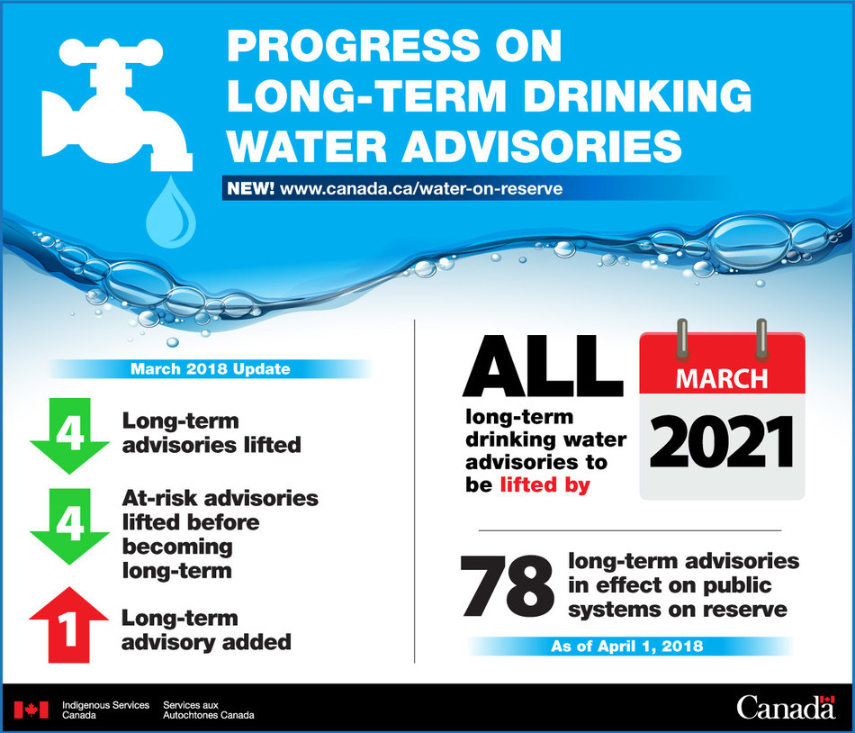 March 2018 continues progress on lifting long-term drinking