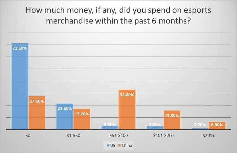 Emerson College Polling Esports US and China Comparison on Spending