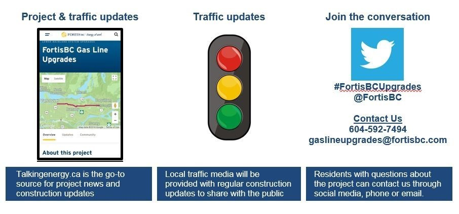 FortisBC is committed to providing up to date information on construction and traffic impacts (CNW Group/FortisBC)