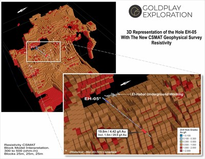 Figure 03 – 3D Block Diagram High Resistivity Anomalous Zone at El Habal Surveyed Area– Location of Historical Drill EH-5 results near CSMAT anomaly at depth. (CNW Group/Goldplay Exploration Ltd)