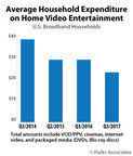 Parks Associates: Video Viewing Habits Settling as Spending and Multiplatform Usage Drop