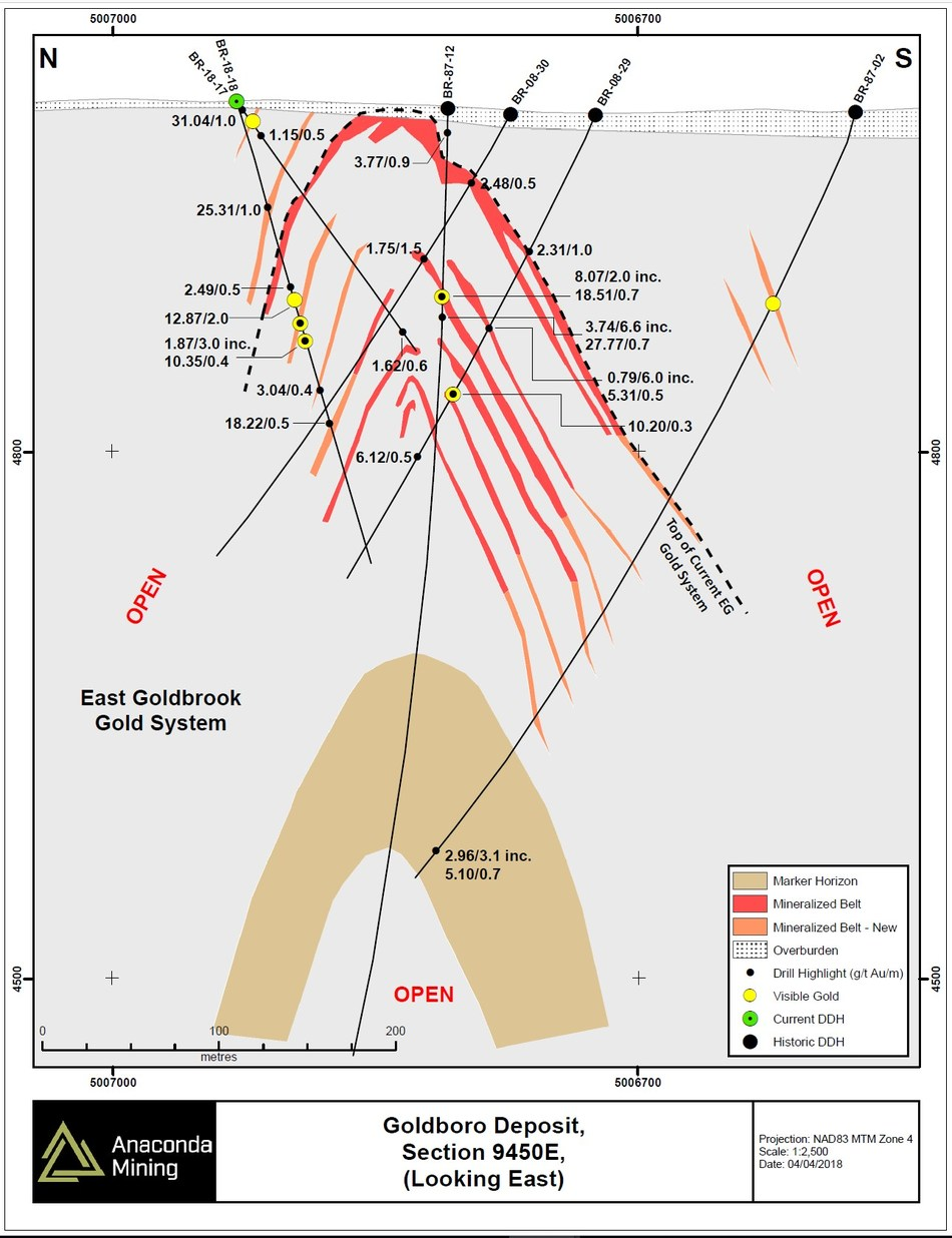 Exhibit B. Geological cross section 9450E through the Goldboro Deposit showing the location of recent drilling and highlights of composited assays for this section located within the East Goldbrook Gold System.  Drilling intersected new and previously intersected zones of mineralization. (CNW Group/Anaconda Mining Inc.)