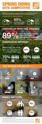 While plenty of Americans are planning to update their gardens, yards, and homes this spring, it turns out their motivations come from some surprising places.