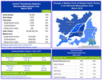 Centris® Residential Sales Statistics - March 2018 (CNW Group/Greater Montréal Real Estate Board)