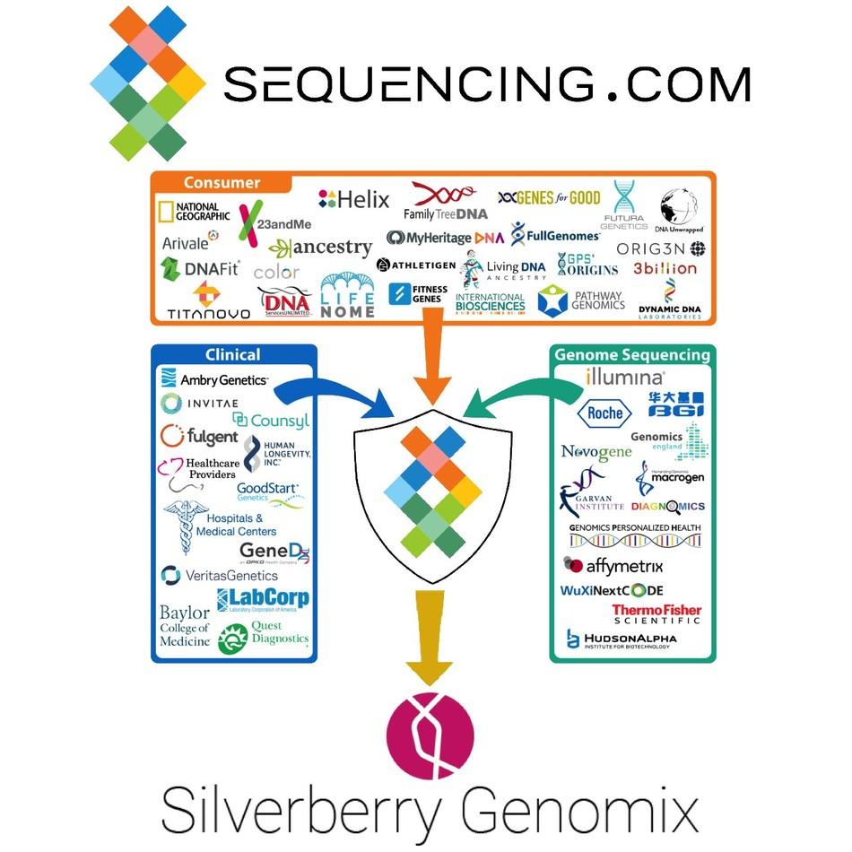 Silverberry Genomix's apps now available in Sequencing.com's App Store for DNA.