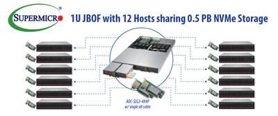 Armazenamento NVMe em pool e em escala de petabyte com o novo Supermicro RSD 2.1