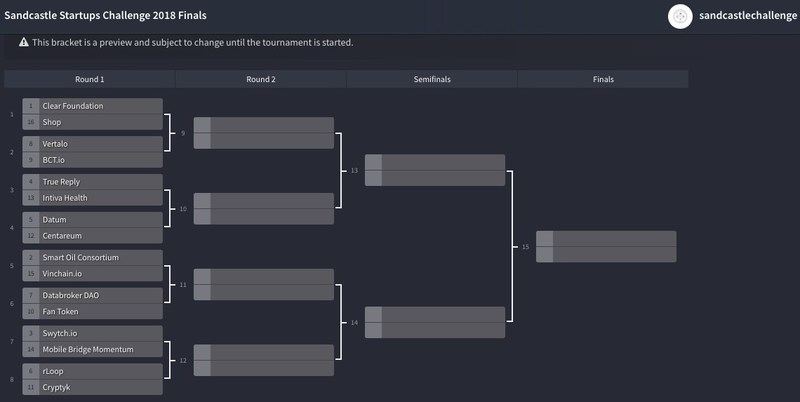 The Sandcastle Startups Challenge Final Brackets-World Tokenomic Forum Bracket