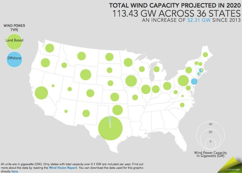 Wind energy capacity is expected to increase another 52 gigawatts since 2013 by 2020