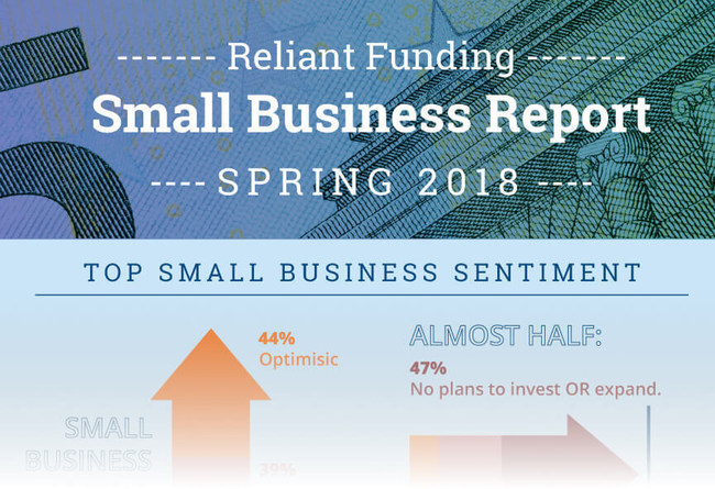 Reliant Funding Small Business Report: Spring 2018 teaser