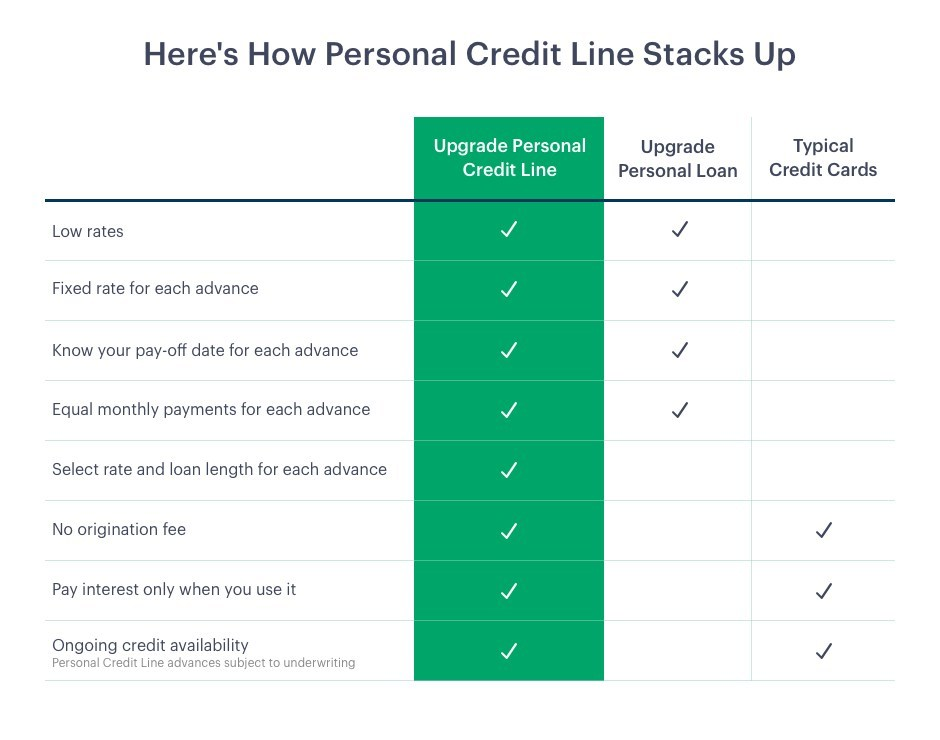 Upgrade introduces it's next product - Personal Credit Line. New product combines the low cost, fixed rate and responsible credit of a personal loan with the flexibility and convenience of a credit card