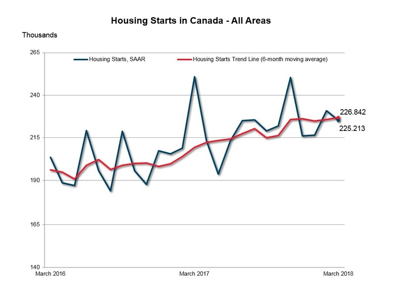 Housing Starts in Canada - All Areas  March 2018 (CNW Group/Canada Mortgage and Housing Corporation)