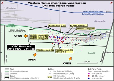 Fig. 2: Longsection - Western Flanks Shear Zone showing all drill hole pierce points as gramXmetre composite intersections (true width).  Most recent drilling shown as larger points with selected high grade (>5g/t Au) drill results highlighted as downhole metres/g/t Au (uncut) intersections. (CNW Group/RNC Minerals)