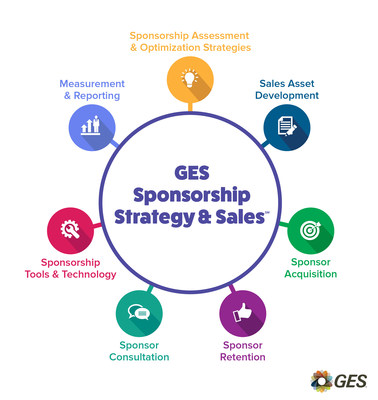 GES Sponsorship Strategy & Sales - Events represent a powerful face-to-face marketing opportunity for sponsors. Make it count by partnering with a team who can help effectively acquire and manage the right sponsors.