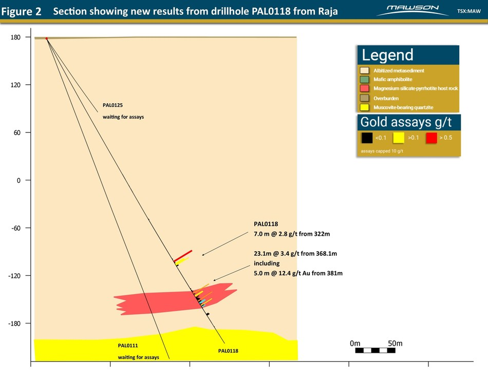 Figure 2 - Section showing new results from drillhole PAL0118 from Raja (CNW Group/Mawson Resources Ltd.)