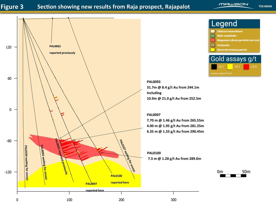 Figure 3 - Section showing new results from Raja prospect, Rajapalot (CNW Group/Mawson Resources Ltd.)