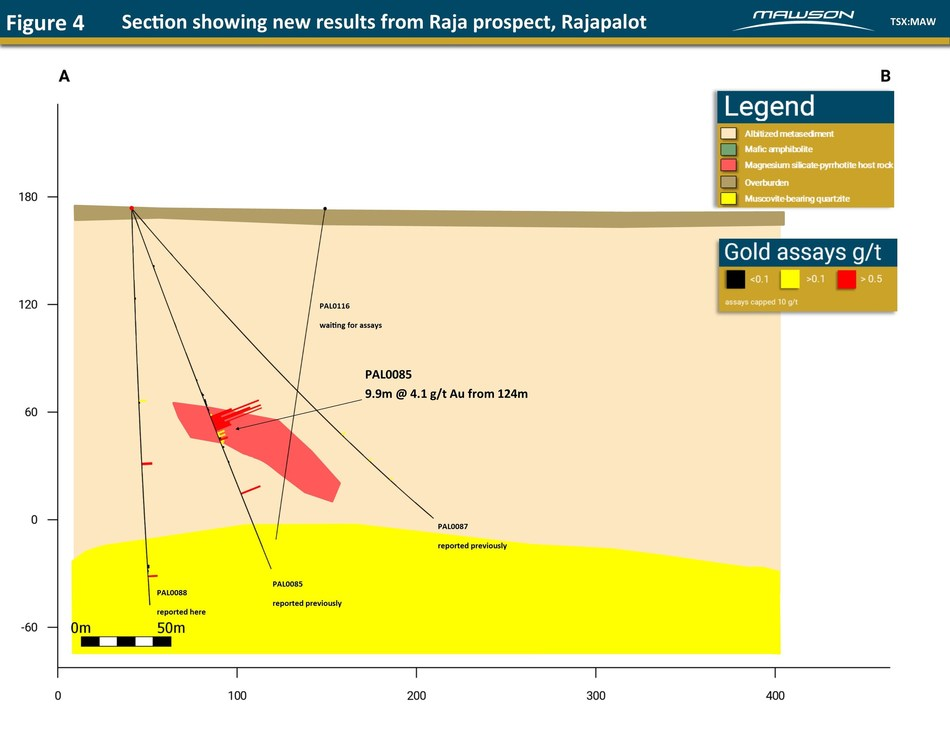 Figure 4 - Section showing new results from Raja prospect, Rajapalot (CNW Group/Mawson Resources Ltd.)
