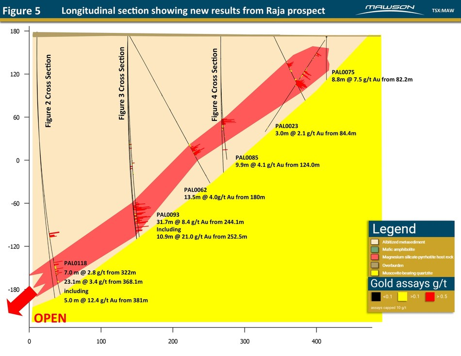 Figure 5 - Longitudinal section showing new results from Raja prospect (CNW Group/Mawson Resources Ltd.)
