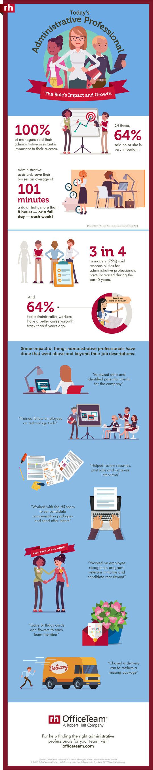 According to an OfficeTeam survey, administrative professionals free up an average of 101 minutes a day for their bosses. See the full infographic with additional stats at https://www.roberthalf.com/blog/salaries-and-skills/todays-administrative-professional-infographic.