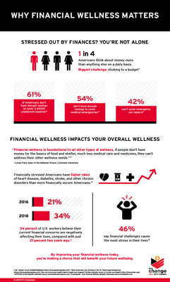 By improving your financial wellness today, you're making a choice that will benefit your future wellbeing