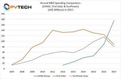 """""""A LONGi estabelece um novo recorde de gastos de P&D na indústria solar em 2017, não somente ultrapassando os dois líderes históricos, First Solar e SunPower, mas também gastando mais em um ano que qualquer outra fabricante FV até o momento."""""""