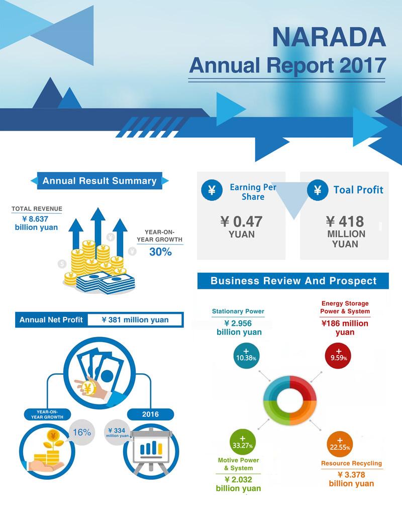 Rapport annuel 2017 de NARADA