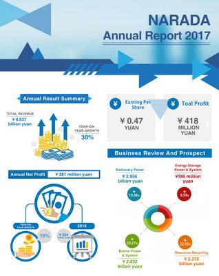 Informe anual 2017 de NARADA (PRNewsfoto/Narada Power Source Co.,Ltd)