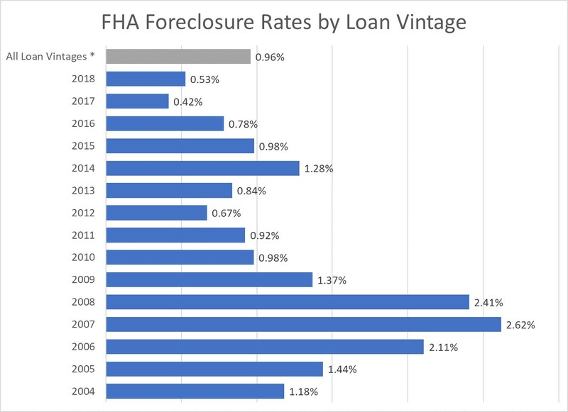Foreclosure Rate on 2014 Vintage FHA Loans Rises Above Long-Term Average