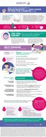 Infographic: Break down the barriers to insulin initiation and take charge of your Type 2 Diabetes today! (CNW Group/Sanofi Canada)