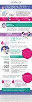 Infographie : Surmontez les obstacles à l'utilisation de l'insulinothérapie et prenez en main votre diabète de type 2 dès aujourd'hui! (Groupe CNW/Sanofi Canada)