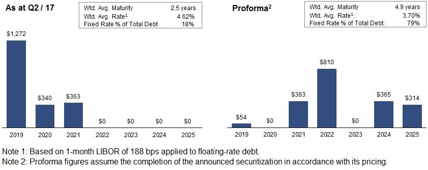 Exhibit 2. TAH Debt Maturity Profile (CNW Group/Tricon Capital Group Inc.)