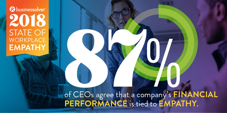 Businessolver's 2018 State of Workplace Empathy study states 87 percent of CEOs agree that the financial performance of a company is tied to empathy.
