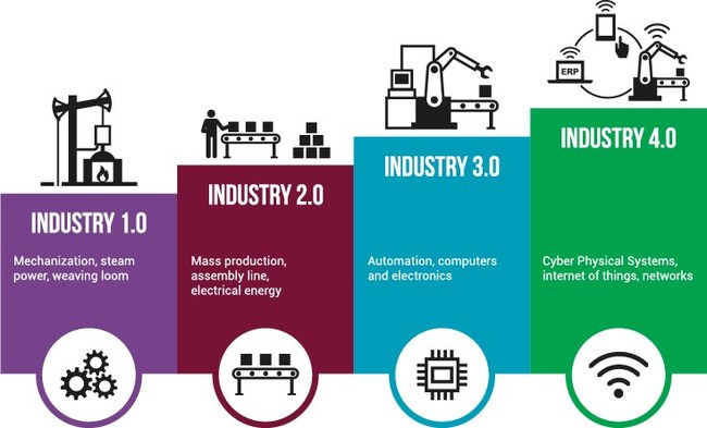 Simio's 8 Reasons to Adopt Industry 4.0