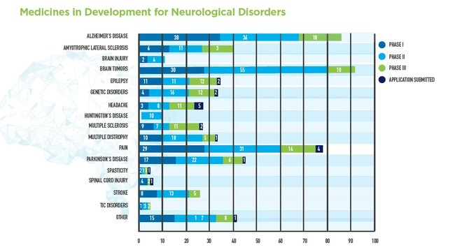 There are currently 537 medicines in development for numerous, wide-ranging neurological disorders by America's biopharmaceutical companies.