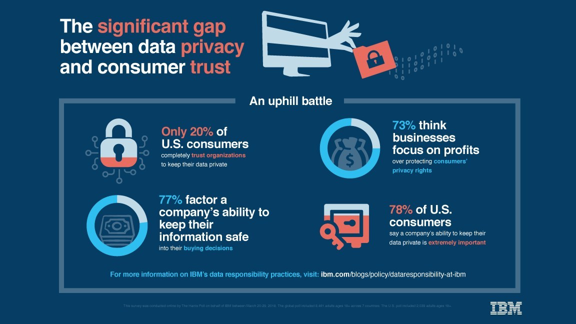 """A new online survey, conducted by the Harris Poll on behalf of IBM, found deepening consumer anxiety over data privacy and security. In the poll, 78 percent of U.S. respondents say a company's ability to keep their data private is """"extremely important"""" and only 20 percent """"completely trust"""" organizations they interact with to maintain the privacy of their data. The poll underscores the public's view of the obligation that organizations have to handle data responsibly and protect it from hackers."""