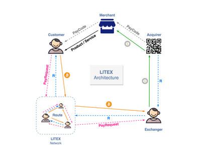The LITEX Architecture