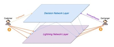 The complex decision-making lightning network model