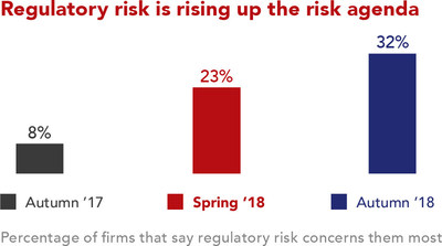 Percentage of firms who say that regulatory risk concerns them most