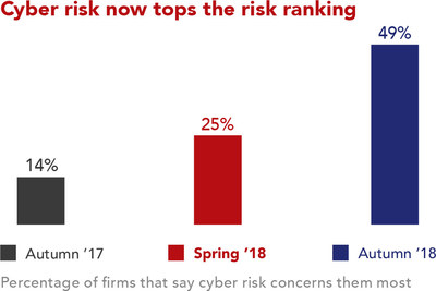Percentage of firms who say that cyber risk concerns them most